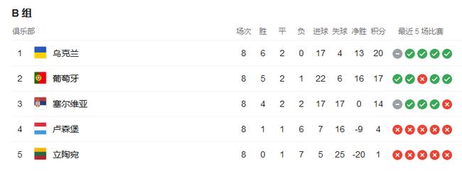葡萄牙总成绩第13