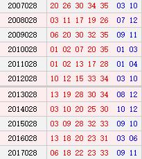 <strong><a class='n-seo'  href='http://www.aicai.com/tcdlt/'>大乐透</a></strong>028期历史同期号码汇总