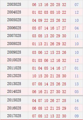 <a class='n-seo'  href='http://www.aicai.com/fcssq/'>双色球</a>028期历史同期号码汇总