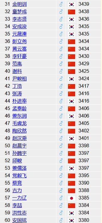 Goratings世界等级分排名31-60位