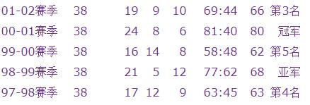 皇马欧冠冠军赛季,联赛成绩都一般