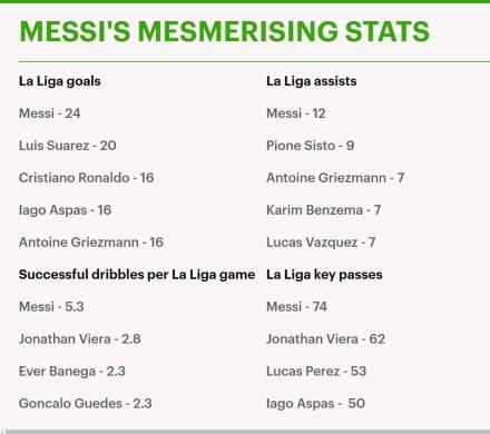 梅西目前是西甲射手王、助攻王,在场均过人成功数和关键传球数上也领跑西甲