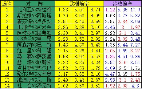 [新浪彩票]足彩17183期冷热指数:比利亚防平