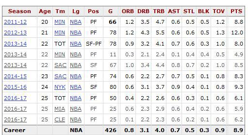 德里克-威廉姆斯在NBA的数据