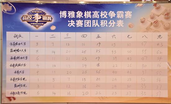 总决赛团队积分表