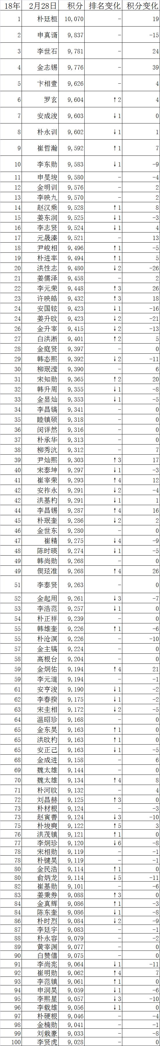 韩国排名:朴廷桓继续刷榜 金志锡紧追李世石