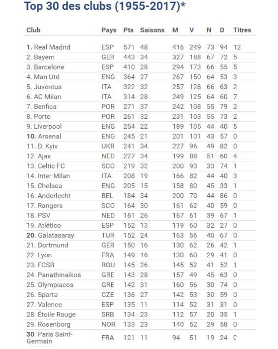 欧冠历史积分排名