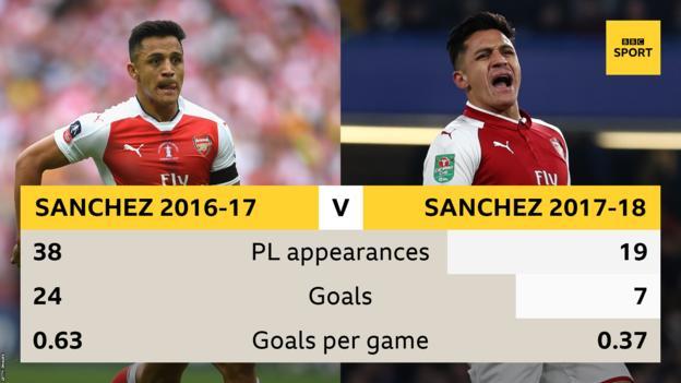桑切斯最近两赛季数据