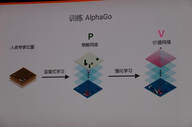 AlphaGo设计原理