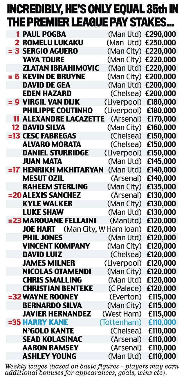 英超射手榜排第1薪水才排35?保级队前锋都比这高