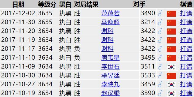 朴廷桓近期8胜2负