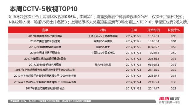 CCTV5上一周的收视率排行中韩篮