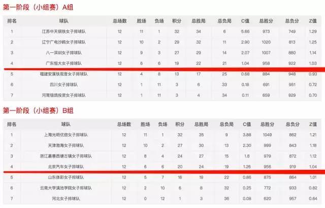 排超元年八强出炉河北零胜 得分榜17岁新星领跑