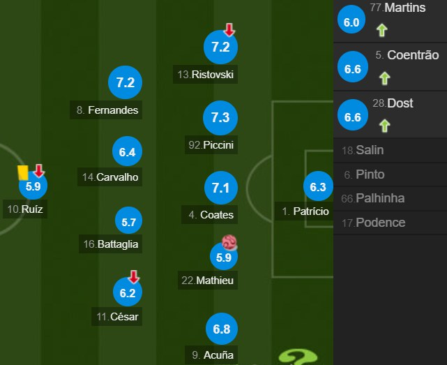 葡萄牙队员队员评分