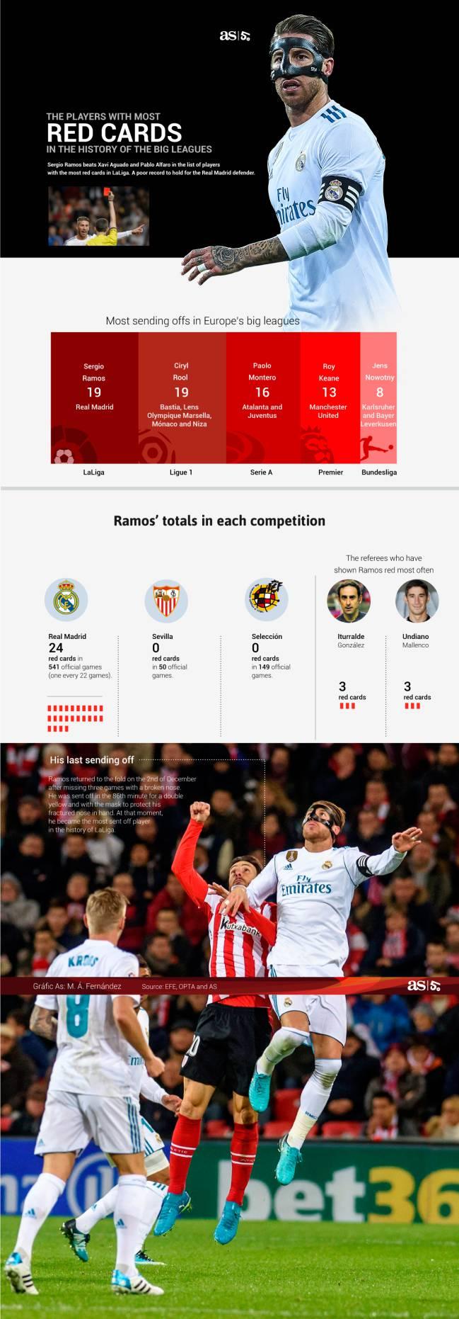 拉莫斯19张红牌