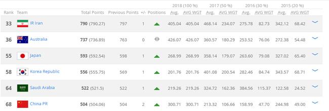 国足排名亚洲第六