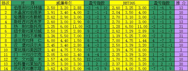 [新浪彩票]足彩17185期盈亏指数:伯恩利坐和望赢