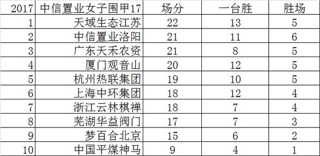 第五届女子围甲联赛最终轮积分榜