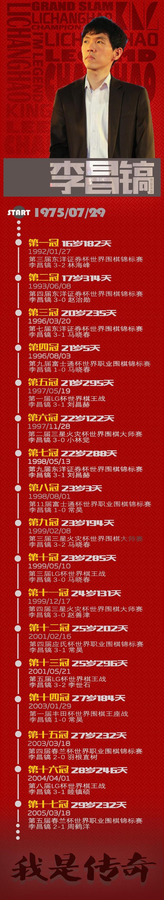李昌镐所获世界冠军统计