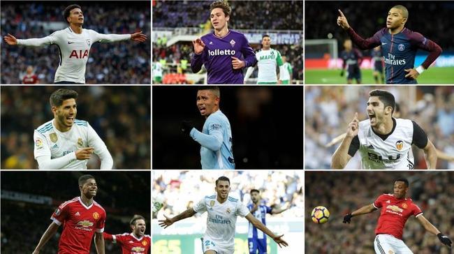 U21球员身价榜:姆巴佩高居第1 巴萨1亿新援第4