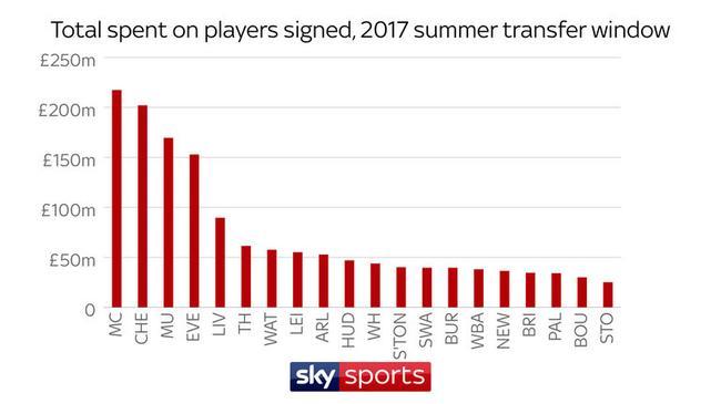 去年夏天,英超有9支球队买人的总花费都超过了5000万英镑