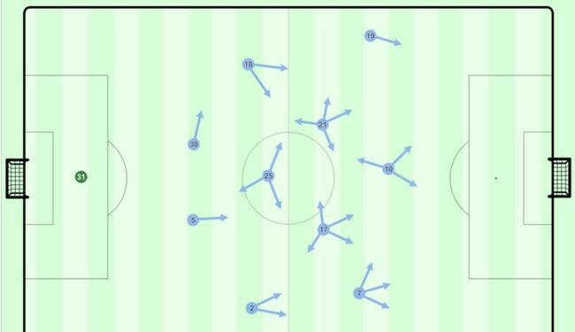 曼城常用的4-3-3阵型和球员移动态势