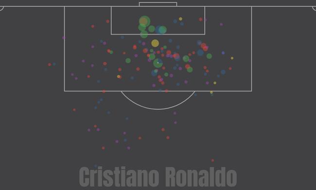 C罗本赛季西甲的射门位置分布
