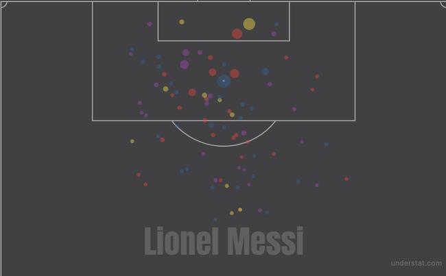 梅西本赛季西甲没有打进的射门分布情况,圆圈越大代表机会越好