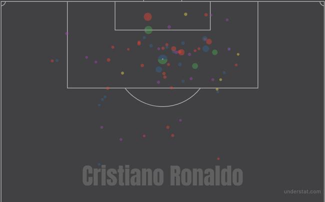 C罗本赛季西甲的射门机会分布情况,圆圈越大代表机会越好