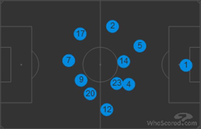 皇马客场对阵巴黎时的球员位置分布