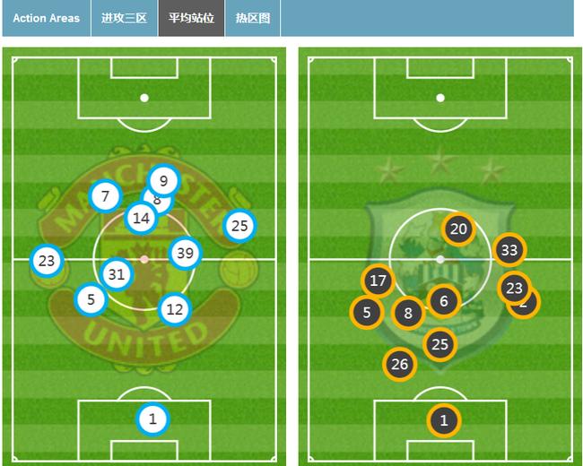 曼联比赛站位图,桑切斯让曼联战力大增