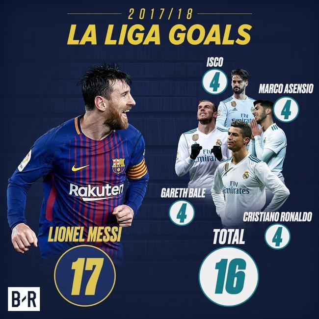 皇马西甲进球最多的4人加起来还不如梅西进球多