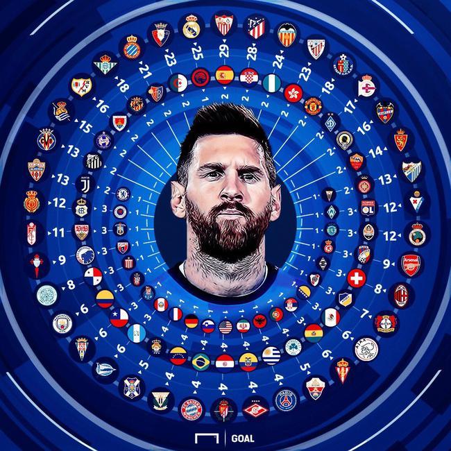 梅西的600球分布