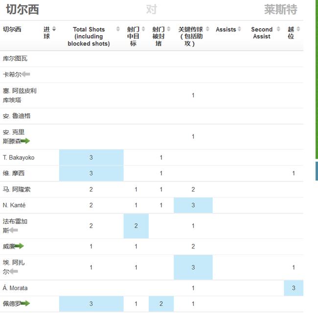 傻眼!切尔西7500万王牌武磊郜林附体 全场0射门