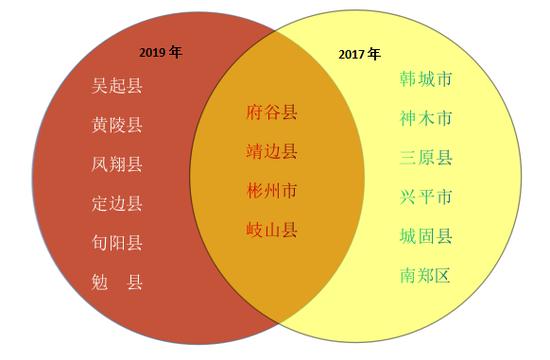"GDP超千亿竟""落榜""?陕西这份榜单释放的信号耐人寻味"