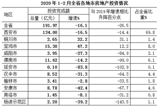 1至2月陕西省各地市房地产投资情况。(图片来源 陕西省统计局官网)