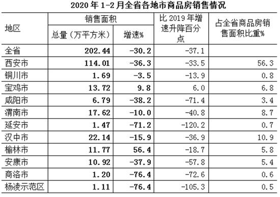 1至2月陕西省各地市商品房销售情况。(图片来源 陕西省统计局官网)