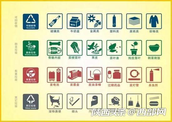 你会垃圾分类了吗 ?戳图学习一下!