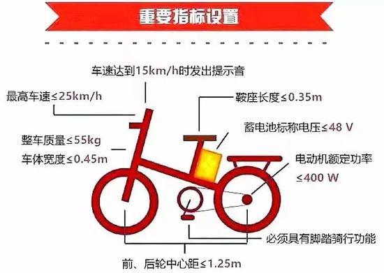 新标准的最高车速为25km/h