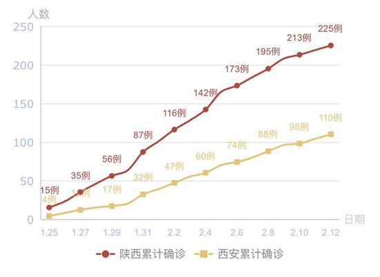 陕西省及西安市新冠肺炎累计确诊病例曲线图。