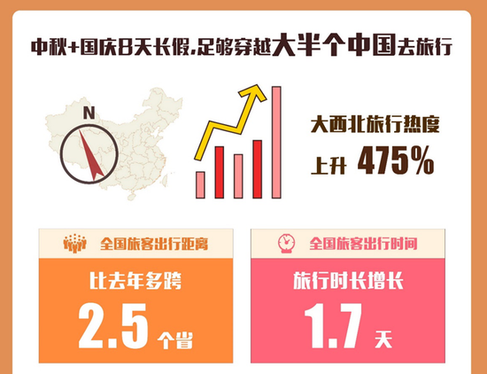"""""""穿越大半个中国""""成国庆旅行新趋势"""