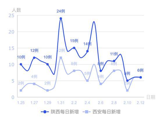 陕西省及西安市新冠肺炎病例每日新增曲线图。