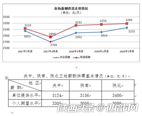 陕西市场薪酬供需走势情况及关中、陕南、陕北三地薪酬供需情况。