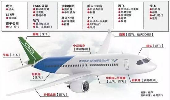 筒段,龙骨梁,中央翼,应急门组成,整个飞机结构中技术最为复杂,制造难