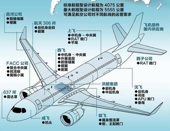 下一个国产大飞机总装基地,西安势在必得!