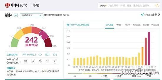 中国天气网数据显示,截至下午4点,榆林空气质量为重度污染。