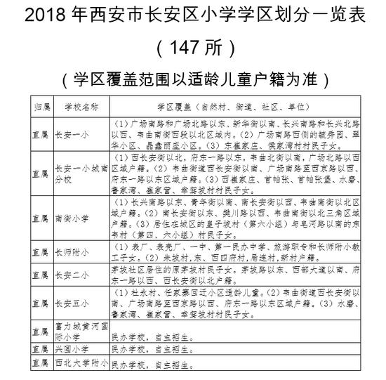 2018西安市长安区公办小学、初中学区划分公布