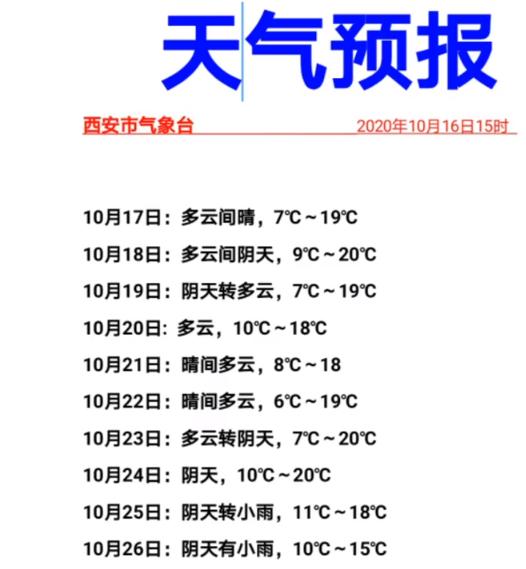最低7℃!西安这波好天气持续多久?陕西这里已集中供暖