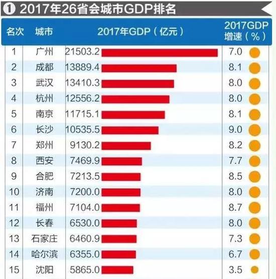 美国各城市gdp排名_美国是不是最伟大的国家 数据说了算(3)