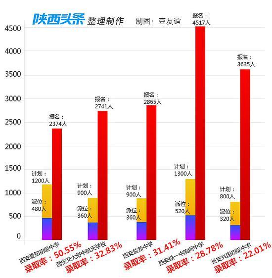 """2018西安民校""""小升初""""热门学校。"""